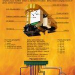elektroninio valdiklio instrukcija